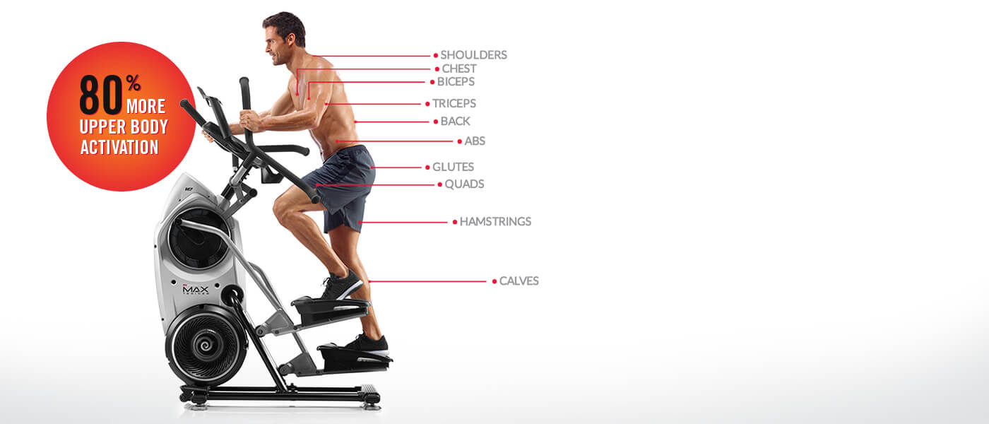Bowflex Max Trainer gives 80% more upper body activation.