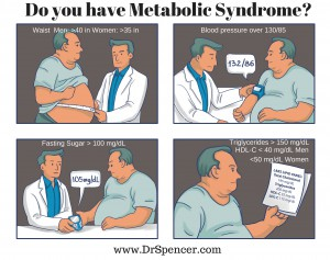 Do you have Metabolic Syndrome
